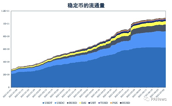 回顾DeFi6月:稳定币增长很稳定 协议盈利能力却不如意插图