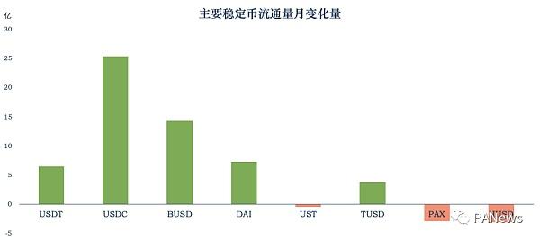 回顾DeFi6月:稳定币增长很稳定 协议盈利能力却不如意插图1