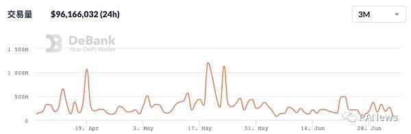 回顾DeFi6月:稳定币增长很稳定 协议盈利能力却不如意插图3