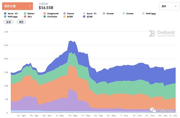 回顾DeFi6月:稳定币增长很稳定 协议盈利能力却不如意插图7