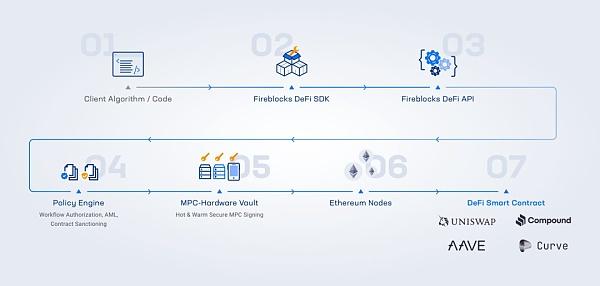 明星 DeFi 协议进军 B 端市场 DeFi市场加速进化?插图