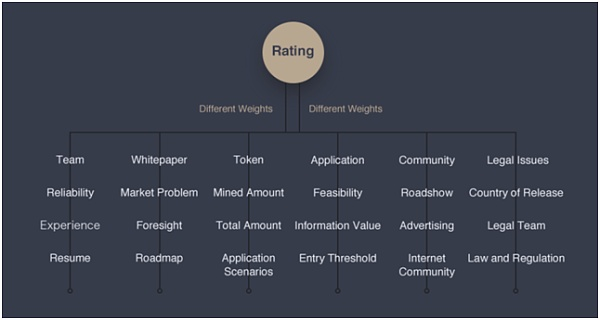 """RANK:以评级为入口 打造区块链行业的""""高盛"""""""