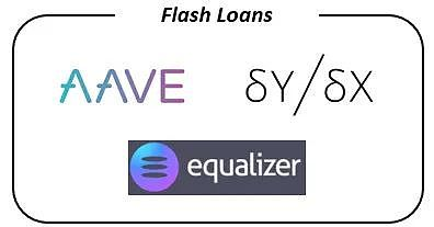 DeFi贷款的现状插图2