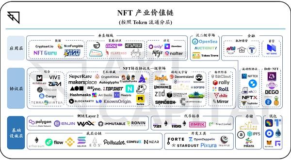 從鑄造到流通 全方位梳理 NFT 產業價值鏈
