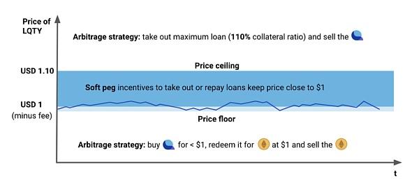 Liquity穩定幣市場的后起之秀