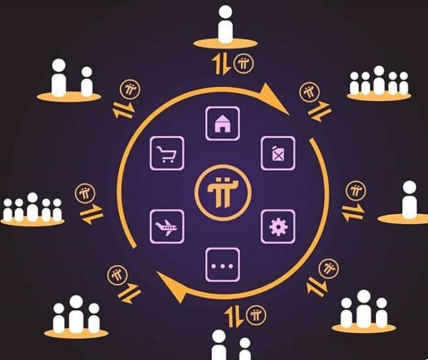 Pi币上主网、开始主网冲刺、今天正式启动未来区块链技术节点架设分布应用的平台。