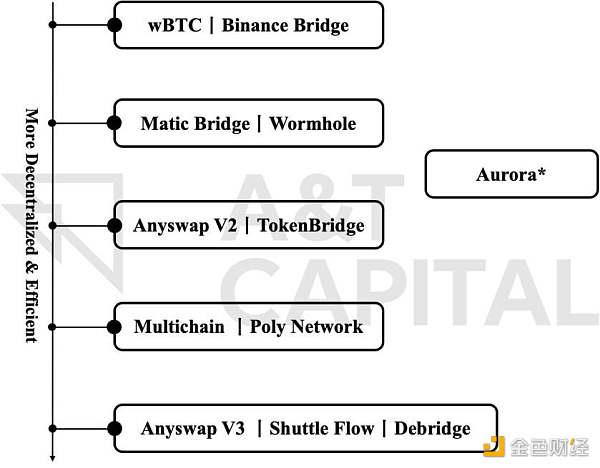 理想中的跨链桥 是什么样?插图1