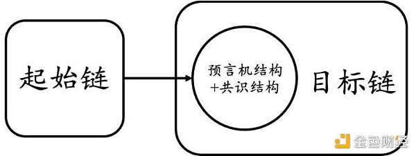 理想中的跨链桥 是什么样?插图3