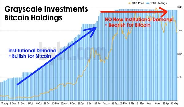 即將到來的$14億GBTC解鎖可能會使比特幣崩潰?