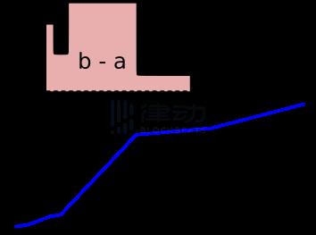 Euler:专注长尾市场资产借贷协议插图4