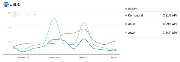 固定利率与益代币化 DeFi 吸引大资金的下一个爆点?插图