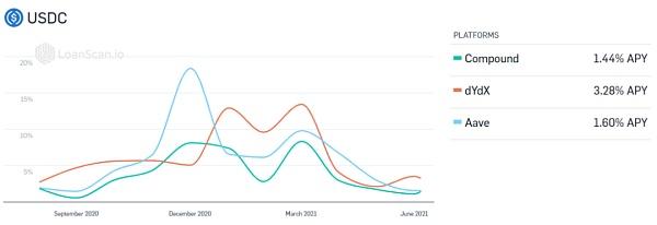 固定利率与益代币化 DeFi 吸引大资金的下一个爆点?插图1