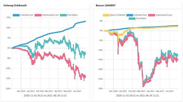 理解Bancor —如何减轻LP的无偿损失 让其获得真正的被动收入插图