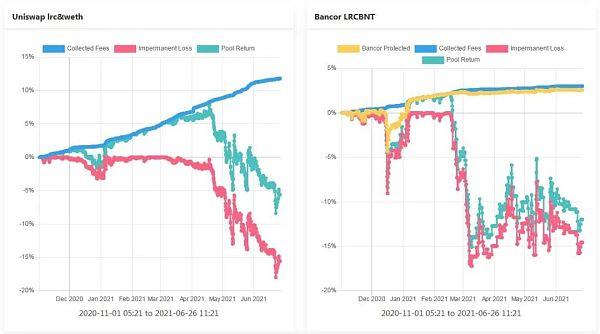 理解Bancor —如何减轻LP的无偿损失 让其获得真正的被动收入插图1