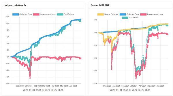 理解Bancor —如何减轻LP的无偿损失 让其获得真正的被动收入插图2