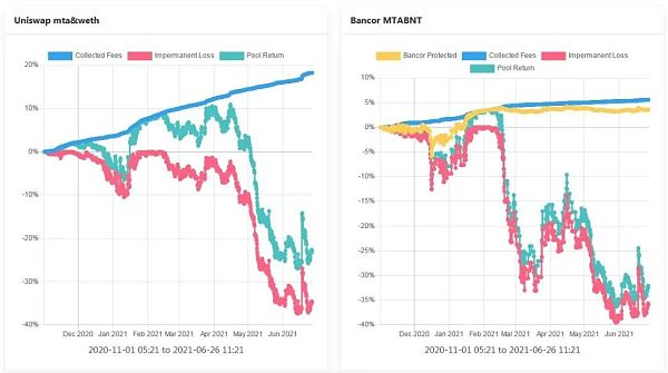 理解Bancor —如何减轻LP的无偿损失 让其获得真正的被动收入插图3