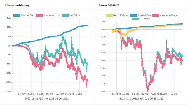 理解Bancor —如何减轻LP的无偿损失 让其获得真正的被动收入插图4