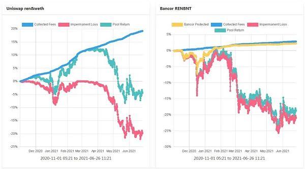 理解Bancor —如何减轻LP的无偿损失 让其获得真正的被动收入插图5