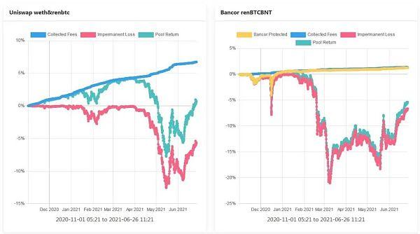 理解Bancor —如何减轻LP的无偿损失 让其获得真正的被动收入插图6