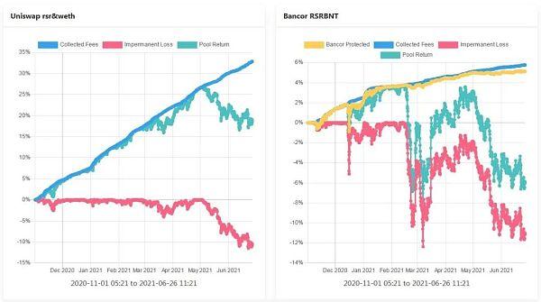理解Bancor —如何减轻LP的无偿损失 让其获得真正的被动收入插图7