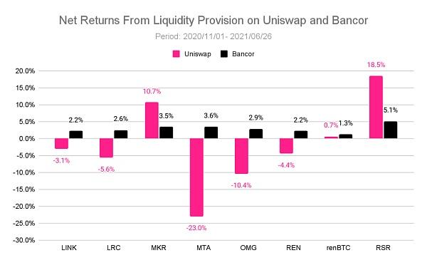 理解Bancor —如何减轻LP的无偿损失 让其获得真正的被动收入插图8