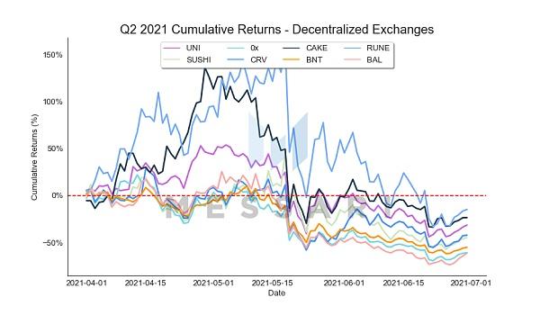 Messari報告:DeFi市場逐漸回溫 Q2整體增長依舊強勁