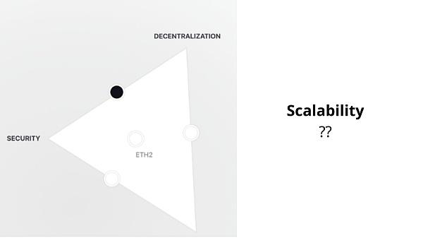 ETH 2.0如何解決區塊鏈不可能三角問題
