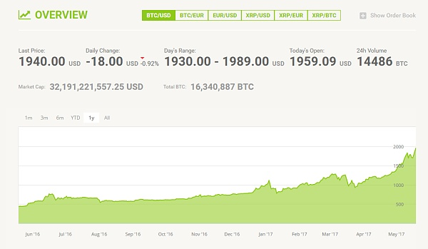 Bitstamp交易平台允许在多种货币和数字资产之间进行交易