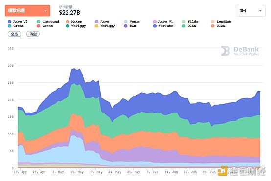DeFi周刊 | 数据:DeFi总用户数量已达300万插图4