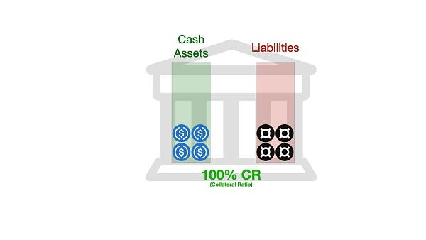 Dragonfly 合伙人:我们为何投资算法稳定币 FRAX?