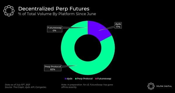 Delphi Digital 解读 Perpetual Protocol V2 的几大核心改进