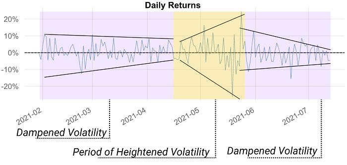 Glassnode 2021 Q2报告:稳定币资本参与增加导致DeFi收益锐减插图