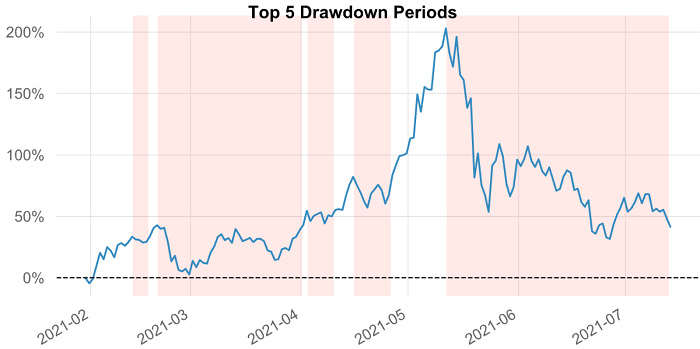 Glassnode 2021 Q2报告:稳定币资本参与增加导致DeFi收益锐减插图1
