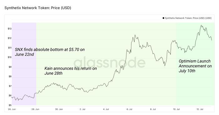 Glassnode 2021 Q2报告:稳定币资本参与增加导致DeFi收益锐减插图2