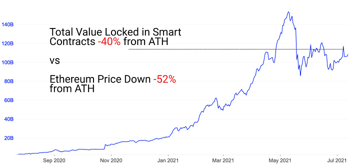 Glassnode 2021 Q2报告:稳定币资本参与增加导致DeFi收益锐减插图4