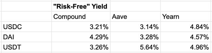 Glassnode 2021 Q2报告:稳定币资本参与增加导致DeFi收益锐减插图5