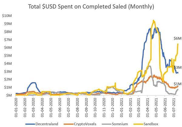 虚拟世界 NFT代币经济的差异化插图