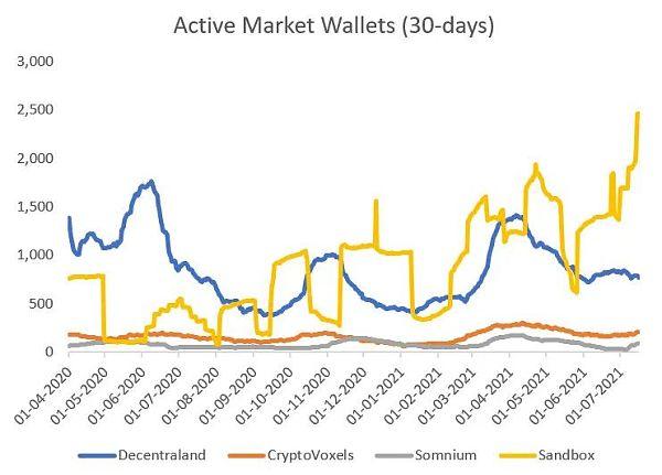 虚拟世界 NFT代币经济的差异化插图1