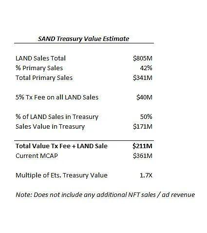 虚拟世界 NFT代币经济的差异化插图4
