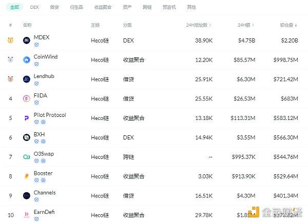 金色DeFi日報 | 灰度推出與CoinDesk指數掛鉤的DeFi新基金