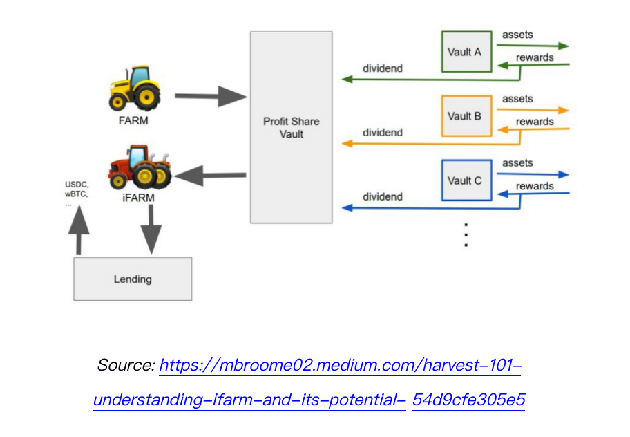 《How to DeFi:Advanced》:一文读懂去中心化收益聚合器插图5