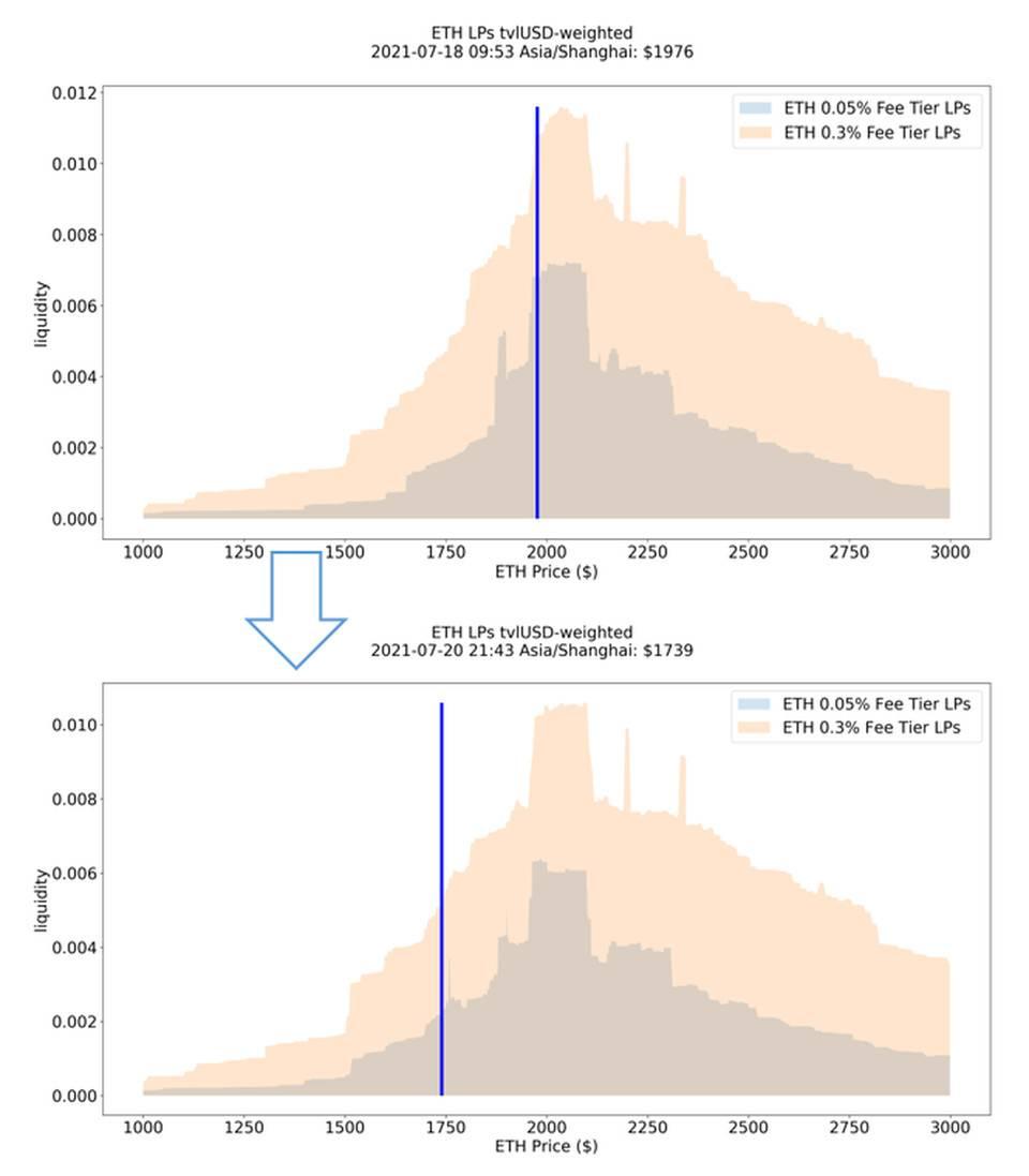 通过底层数据,探析 Uniswap V3 LP 收益特点和 LP 分布对二级市场交易的影响