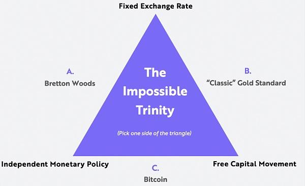 方舟基金 vs. 對傳統媒體:加密貨幣五大神話