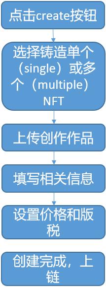 NFT部分生态梳理:从Flow链到Axie你了解多少?
