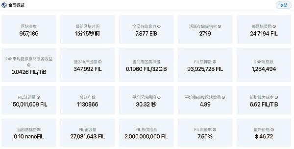 FIL最新消息:为什么FIL官方有信心FIL年底会达到750U?