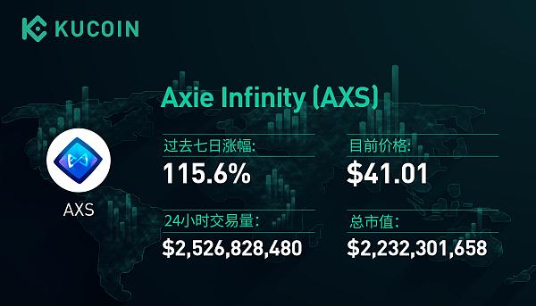 大涨115%的AXS领跑游戏板块,GameFi能否引爆加密市场?|KuCoin一周回顾31