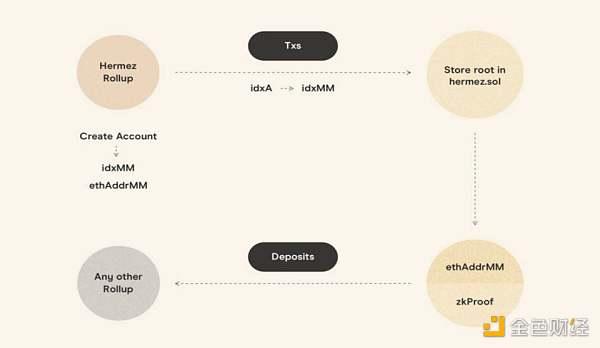 一文讀懂 L2 互操作性方案設計:StarkEx、Loopring、Hermez 與 Connext