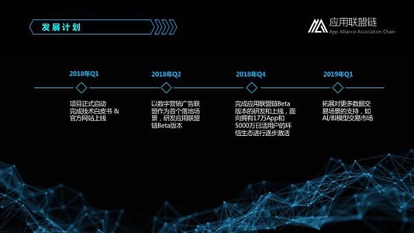 AAA Chain发展计划