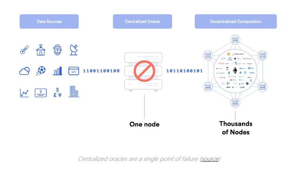 Why does DeFi need a decentralized oracle?
