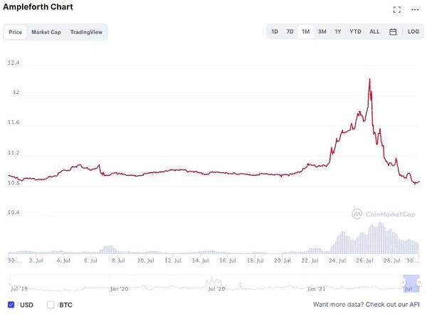 算法稳定币:稳中求变